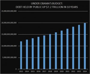 DEBT HELD BY PUBLIC-OBAMA BUDGET-CHART