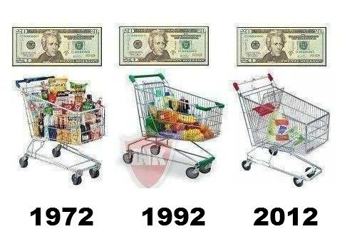 grocery inflation