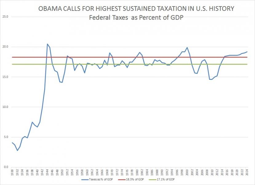 HIGHEST SUSTAINED TAXES-NEW-CHART-1