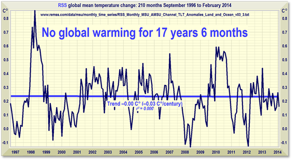 RSS Data: Global Mean Temperatures September 1996 to April 2014