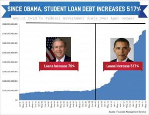 Student Loan Up 517_0