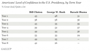 americans level of confidence in the presidency by term year