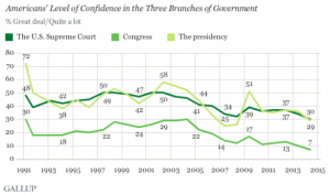 americans level of confidence in three branches of government