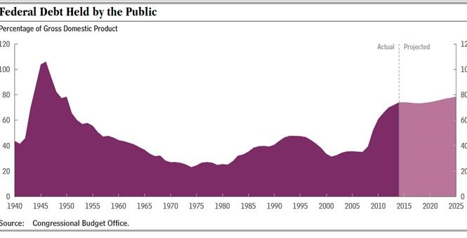 Federal Debt Held by the Public_Deficits After Obama Is Out Of Office 001