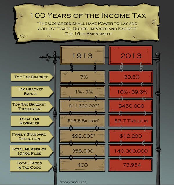 150422-100-years-of-the-income-tax