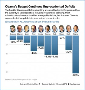 budget-create-deficits-606