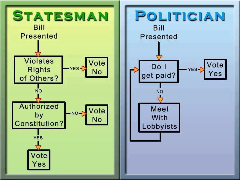 statesman vs politician