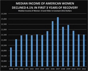 REAL MEDIAN INCOME OF WOMEN DOWN 4 PERCENT-PHOTO