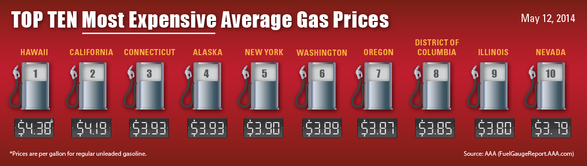 10 most expensive gas prices may 2014