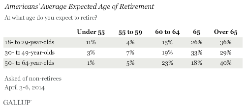 gallup retirement