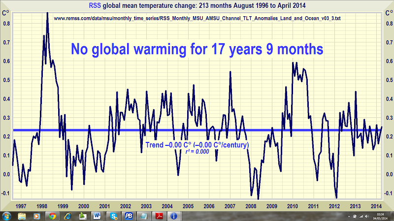 no warming 17 years 9 months