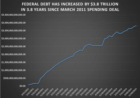 DEBT UP 3.8 TRILLION SINCE MARCH 2011 SPENDING DEAL-CHART