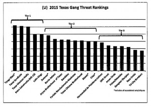 texas gang threat rankings